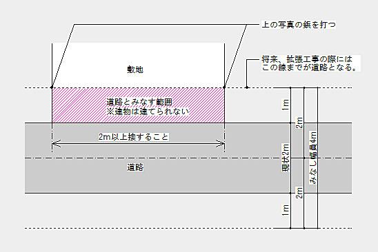 岡崎市の2項道路と道路後退の説明図