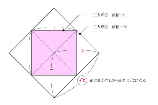 面積を2倍にした正方形の1辺の長さの説明図
